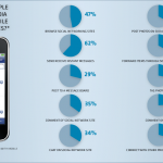 social media mobile device usage