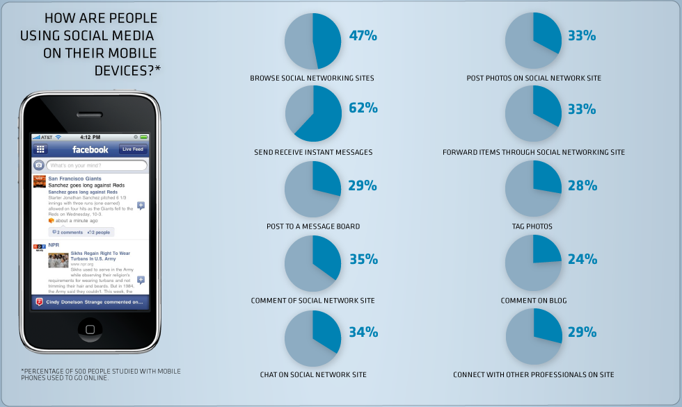 Social Networking Usage on Mobile Devices Infographic