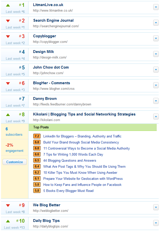 PostRank Top 10 on Blogging