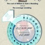 Fetching Friday – Resources Mashup & Royal Wedding