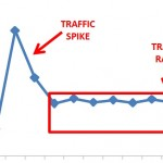Traffic Spikes and Traffic Ramps – Measuring What Matters