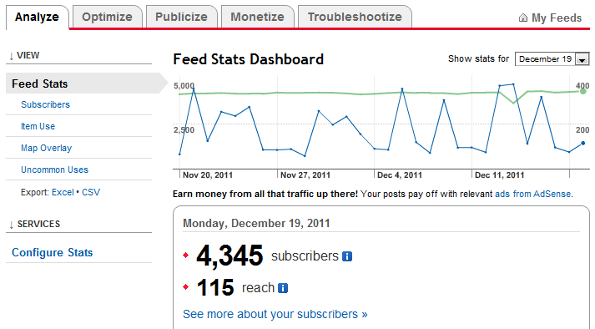 Feedburner RSS Feed Statistics