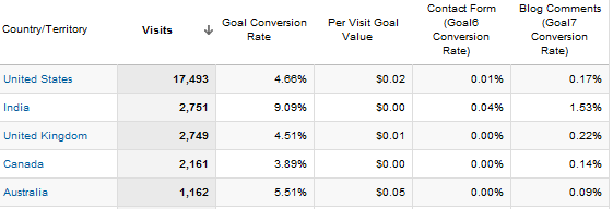 Google Analytics 5 Goal Set Explorer View Data
