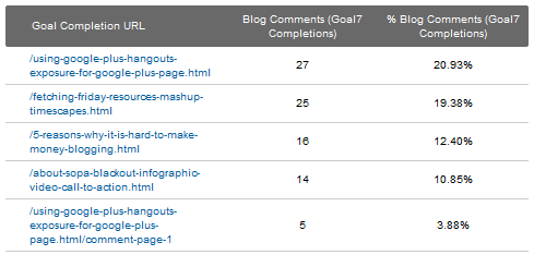 Google Analytics 5 - Goal Completion URLs