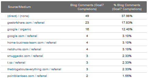 Google Analytics 5 - Goal Completions Source Medium
