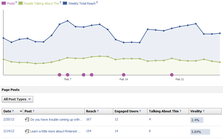 New Facebook Pages Admin Insights