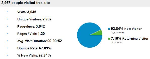 google-analytics-stats