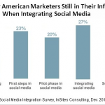 The Importance of Social Media in a Successful Marketing Campaign