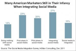 social-media-importance