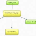 10 Steps to Creative Blogging