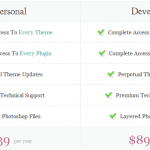 ElegantThemes Review – Preview 75+ Elegant Premium WordPress Themes on One Page