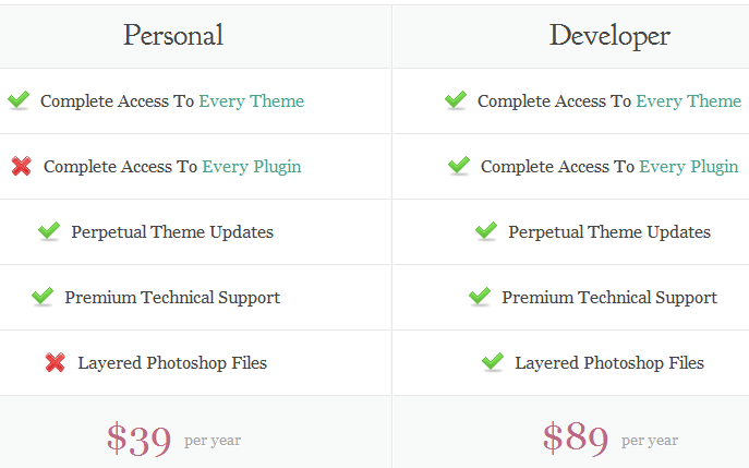 ElegantThemes Review - Pricing Options for Individuals and Developers