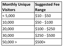 how-much-to-charge-for-sponsored-posts-blogs-advertising