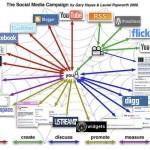 7 Advanced Social Media Marketing Strategies