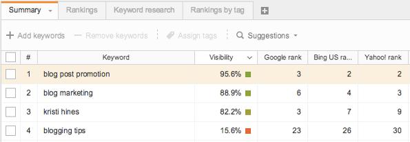 webmeup-review-keyword-rankings
