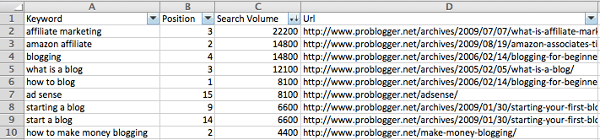 semrush-for-keyword-content-research