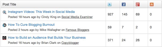 bloggerscope