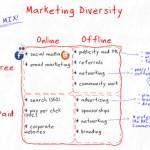 The Benefits of Offline Marketing