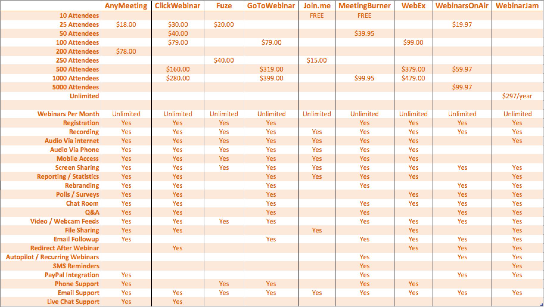 best-webinar-services-software-platforms-comparison