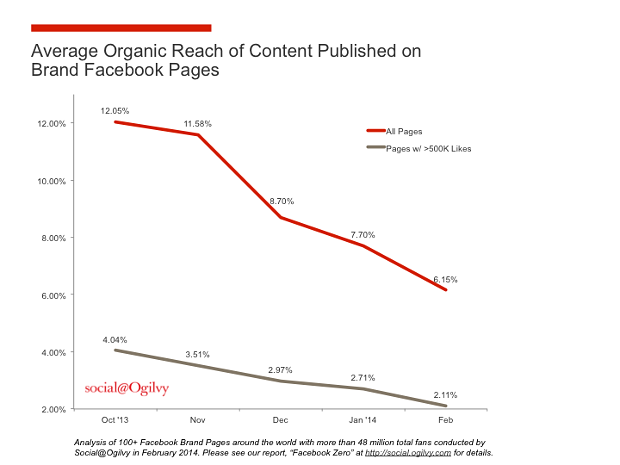 Average Organic Reach On Facebook Pages