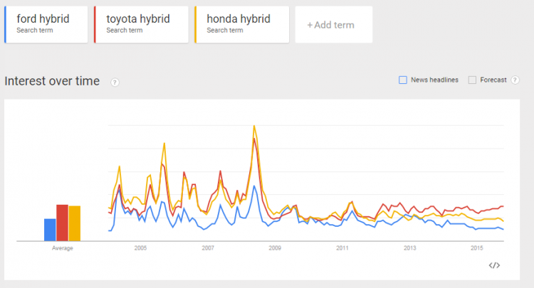 Hybrid Cars Comparison Google trends