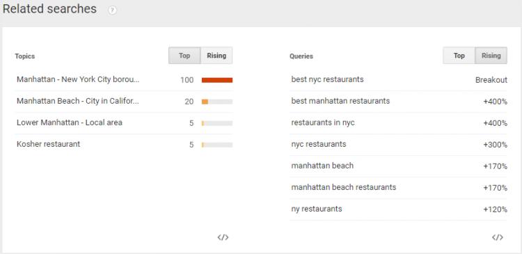 Manhattan Restaurants Rise Trends