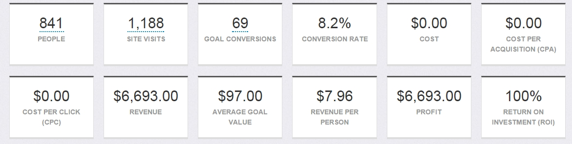 And this is the actual webinar revenue ratio. Atendee to actual purchaser
