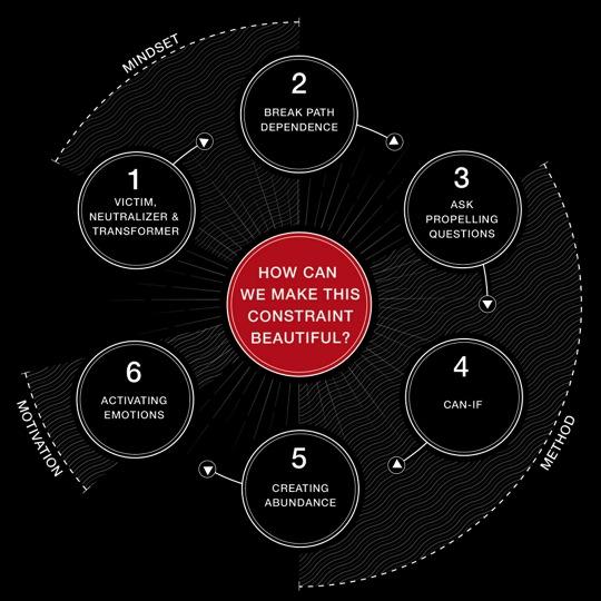 Creativity in Business by SUe-Ann Bubacz for kikolani.com