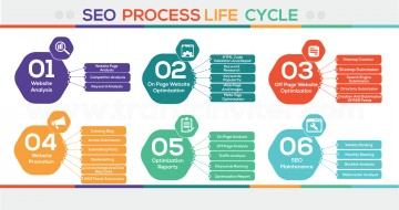 Inforgraphics by Trafficinviter for Search Engine Optimization life cycle