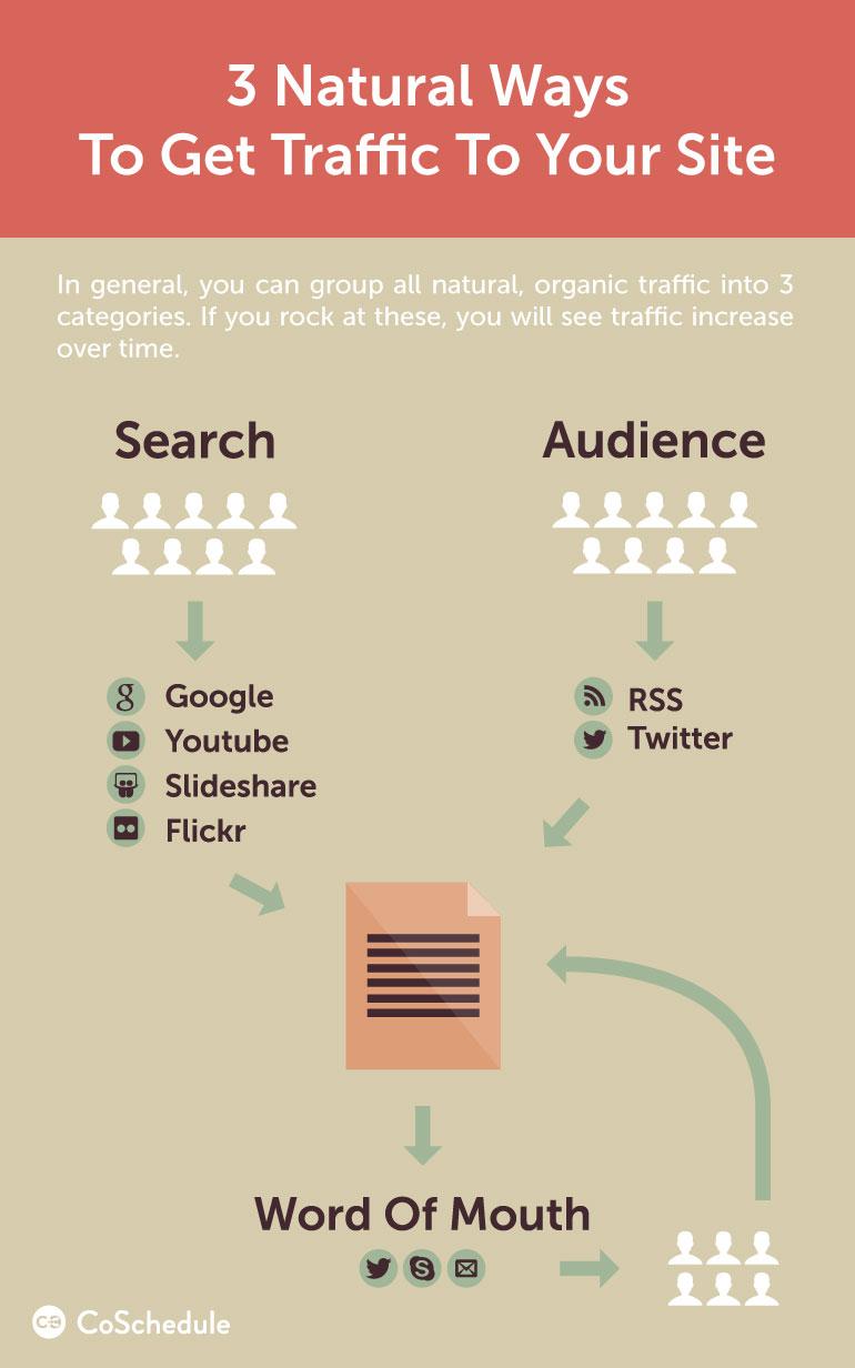how-to-increase-blog-traffic-3-natural-ways