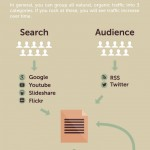 5 Content Marketing Strategies to Increase Blog Traffic