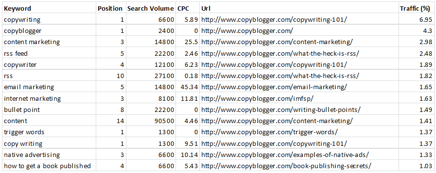 Copyblogger Top Keywords Content
