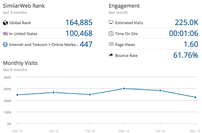 example of site with many visits