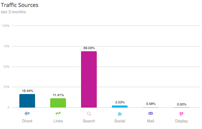 percentage of organic traffic