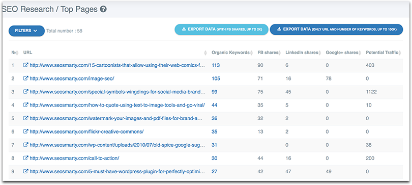 SERpstat top pages