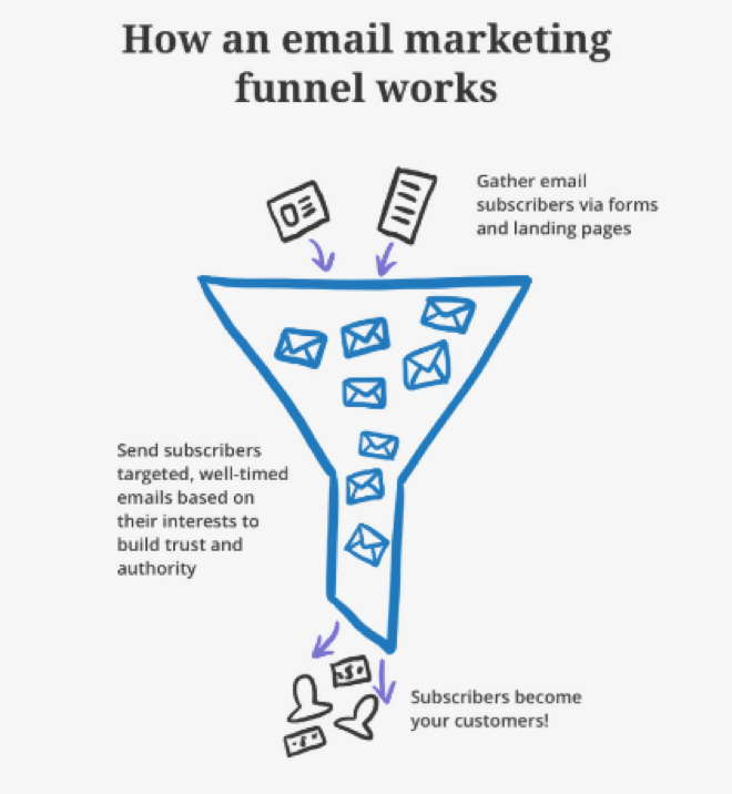 How an Email Marketing Funnel Works