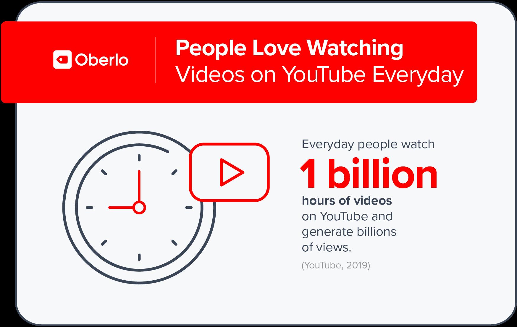 Statistiche sull'utilizzo di Youtube