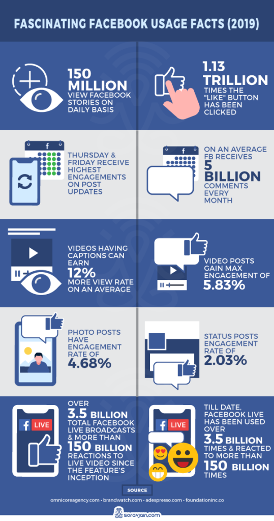 Facebook usage facts