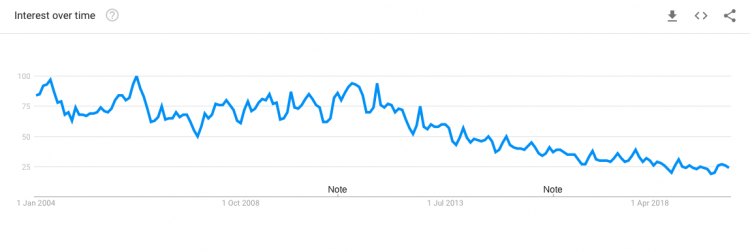 Google trends graph for airsoft