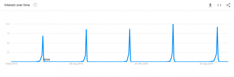 Google trends graph for black friday