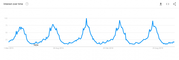 Google trends graph for kayaking