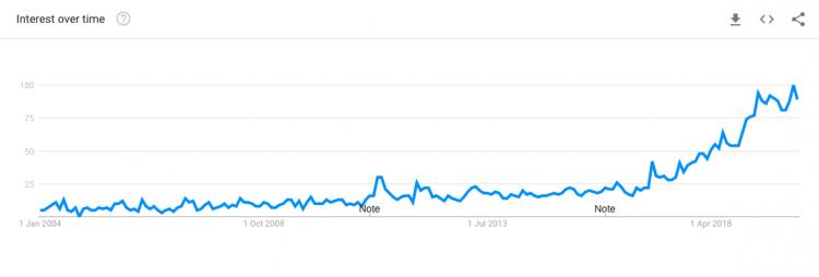 Google trends graph for zero waste