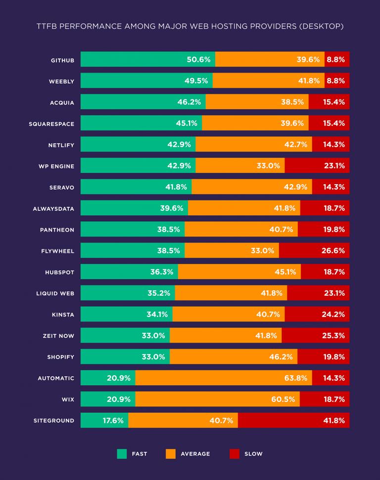 Performance of major hosting providers